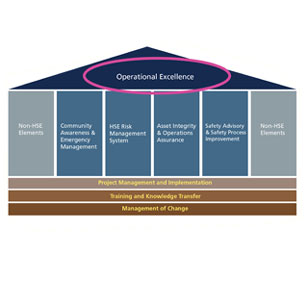 guidelines for making value added chains of business processes