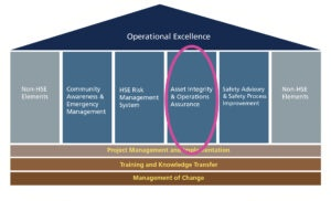 Asset Integrity and Operations Assurance