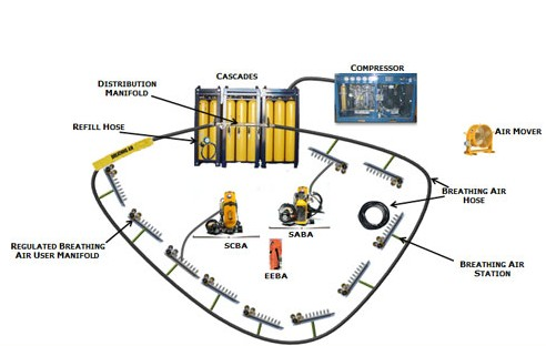 High Pressure Air Delivery System