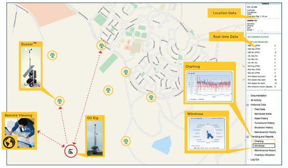 Quazar™ a Community Monitoring System
